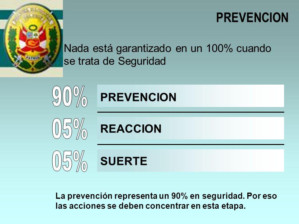 90% 05% 05% PREVENCION PREVENCION REACCION SUERTE