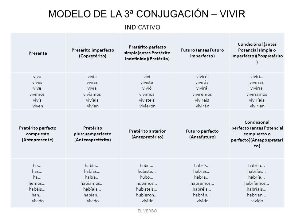 MODELO DE LA 3ª CONJUGACIÓN – VIVIR