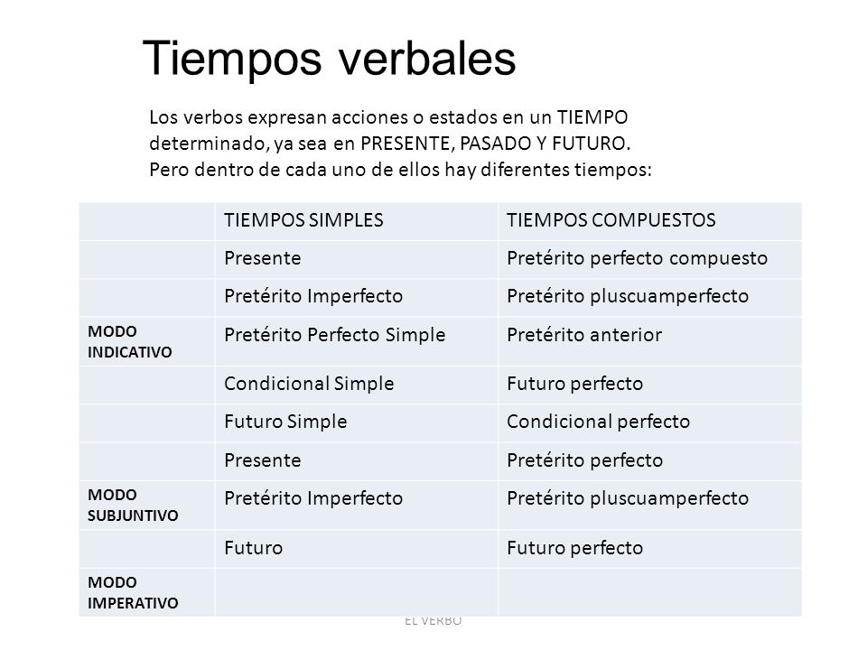 Tiempos verbales Los verbos expresan acciones o estados en un TIEMPO determinado, ya sea en PRESENTE, PASADO Y FUTURO.