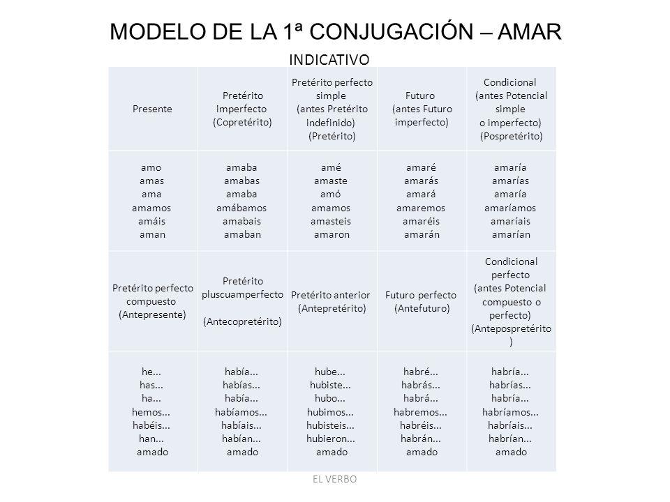 MODELO DE LA 1ª CONJUGACIÓN – AMAR