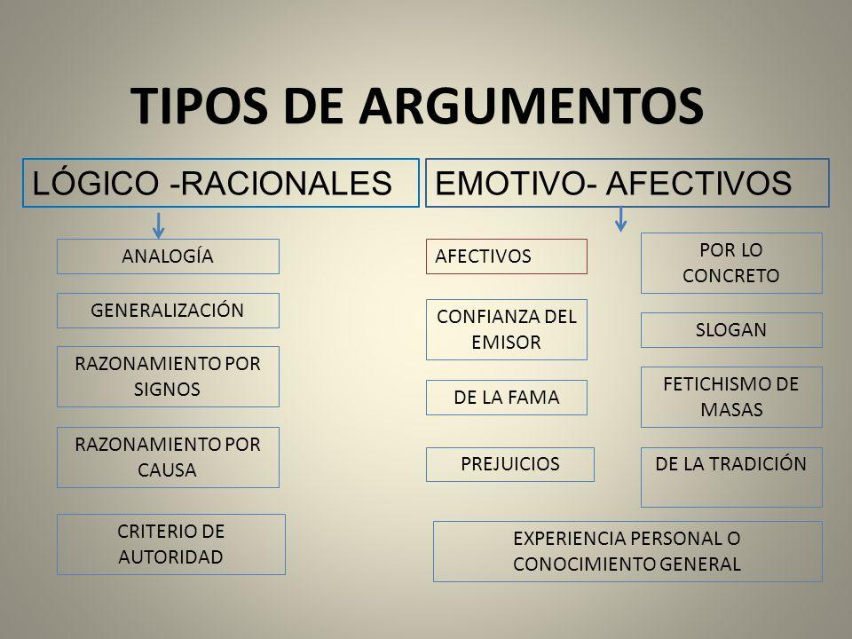 TIPOS DE ARGUMENTOS LÓGICO -RACIONALES EMOTIVO- AFECTIVOS