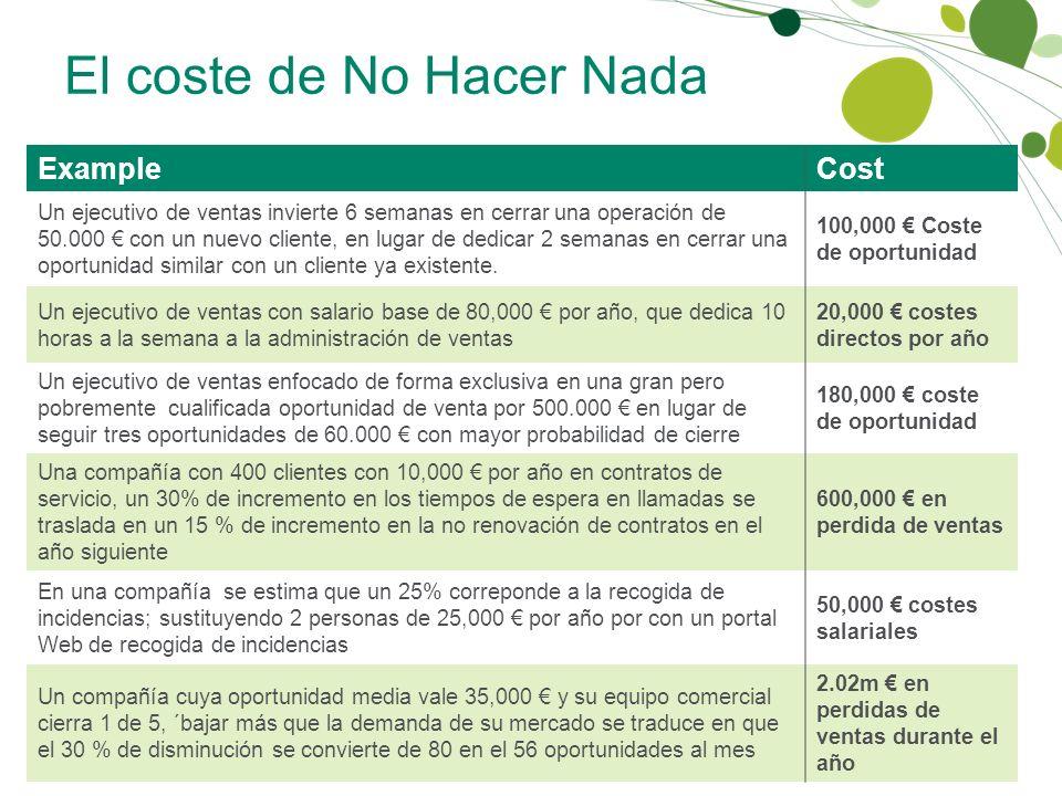 El coste de No Hacer Nada