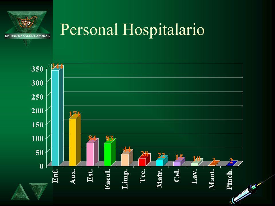 Personal Hospitalario