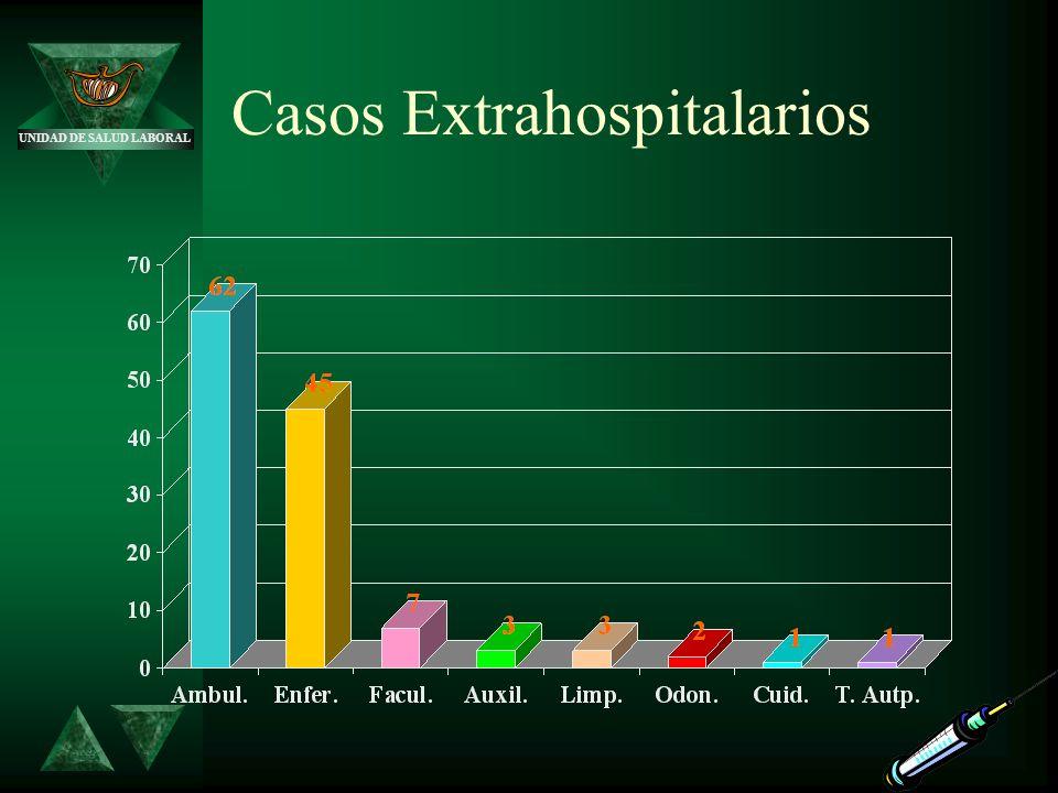 Casos Extrahospitalarios