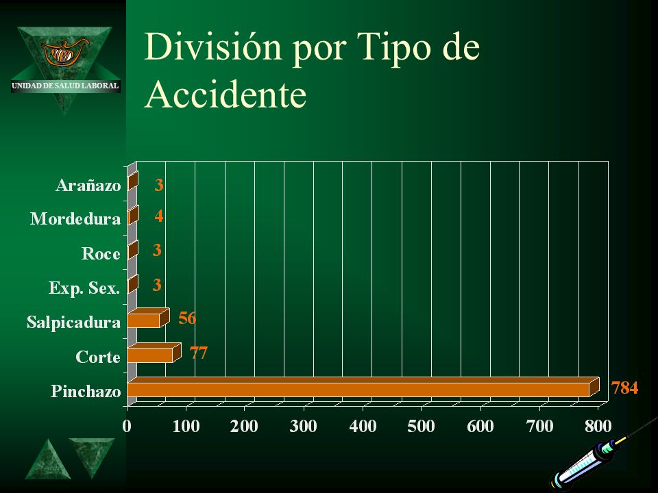 División por Tipo de Accidente