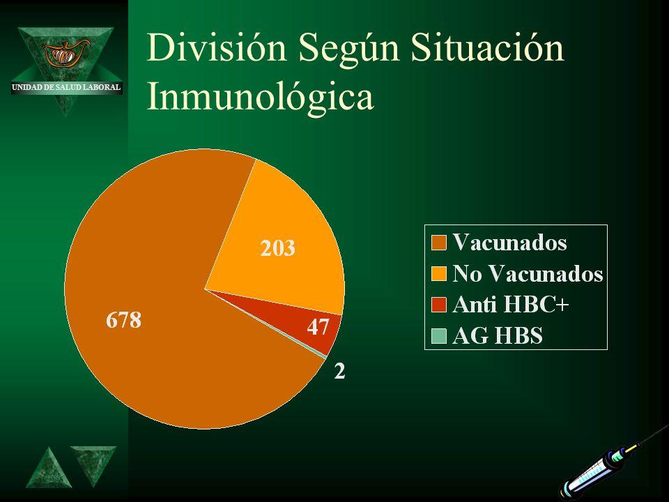 División Según Situación Inmunológica
