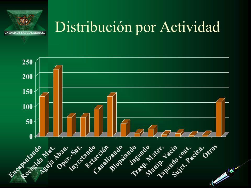 Distribución por Actividad