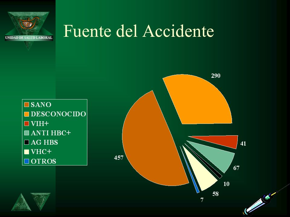 Fuente del Accidente