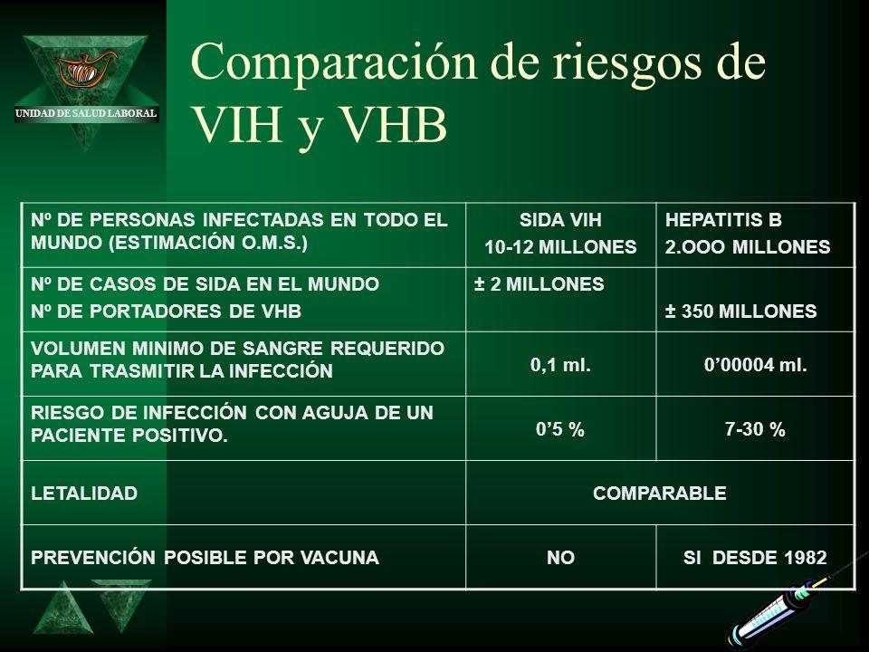 Comparación de riesgos de VIH y VHB