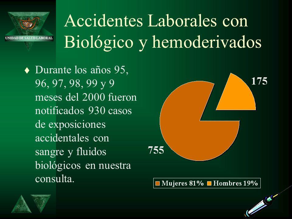 Accidentes Laborales con Biológico y hemoderivados