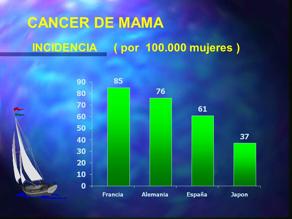 CANCER DE MAMA INCIDENCIA ( por mujeres )