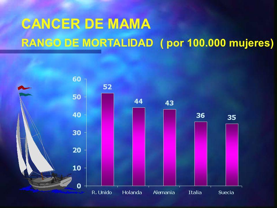 CANCER DE MAMA RANGO DE MORTALIDAD ( por 100.000 mujeres)