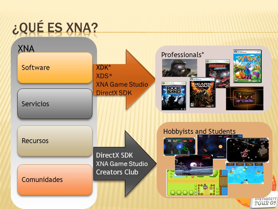 ¿QuÉ ES XNA XNA Professionals* XDK* Software XDS* XNA Game Studio