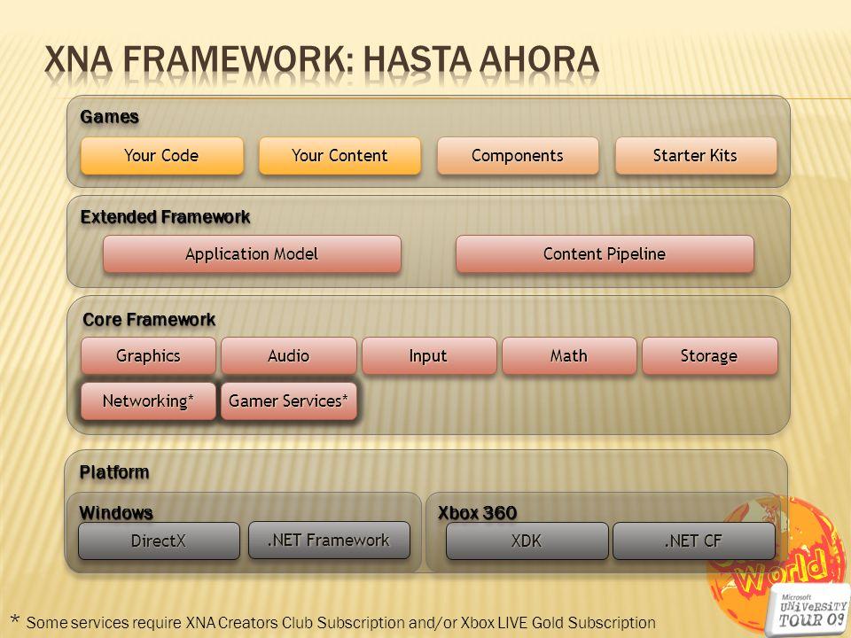 XNA Framework: Hasta ahora