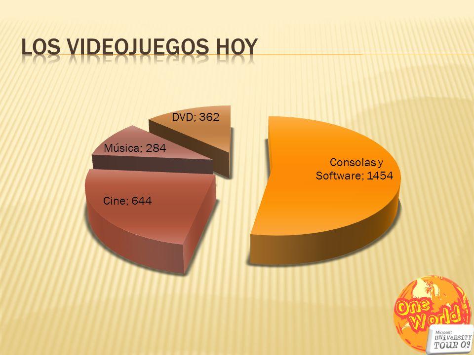 Los VIDEOJUEGOS HOY