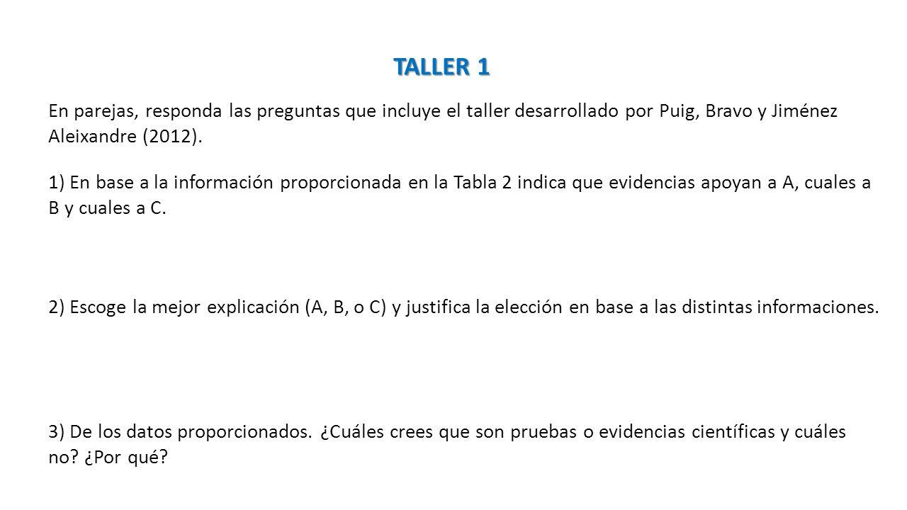TALLER 1 En parejas, responda las preguntas que incluye el taller desarrollado por Puig, Bravo y Jiménez Aleixandre (2012).
