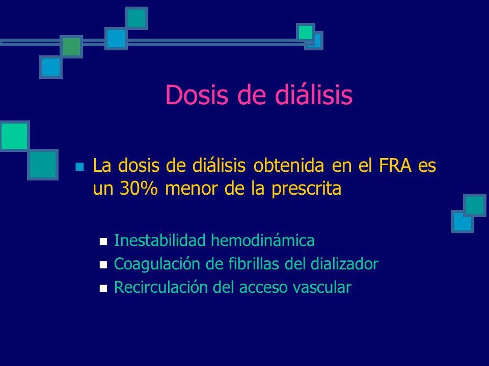Dosis de diálisis La dosis de diálisis obtenida en el FRA es un 30% menor de la prescrita. Inestabilidad hemodinámica.