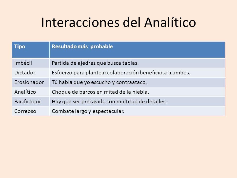 Interacciones del Analítico