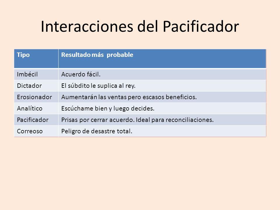 Interacciones del Pacificador