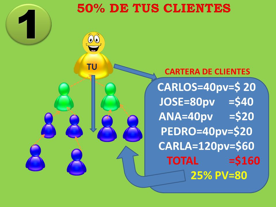 1 50% DE TUS CLIENTES CARLOS=40pv=$ 20 JOSE=80pv =$40 ANA=40pv =$20