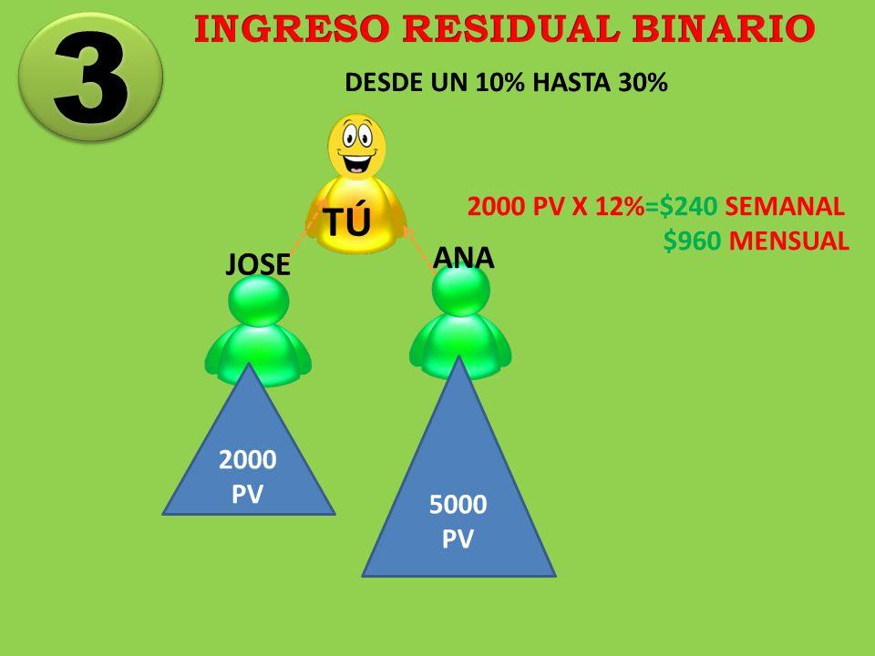 INGRESO RESIDUAL BINARIO