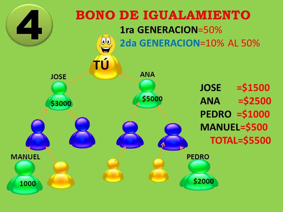 4 TÚ BONO DE IGUALAMIENTO 1ra GENERACION=50% 2da GENERACION=10% AL 50%