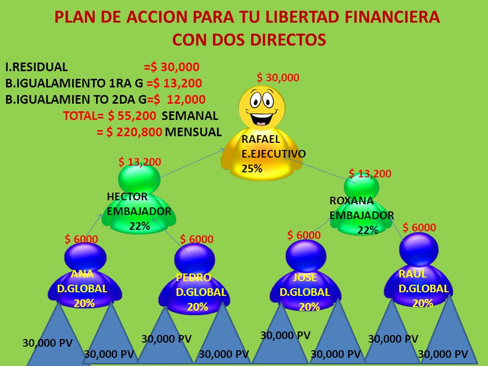 PLAN DE ACCION PARA TU LIBERTAD FINANCIERA
