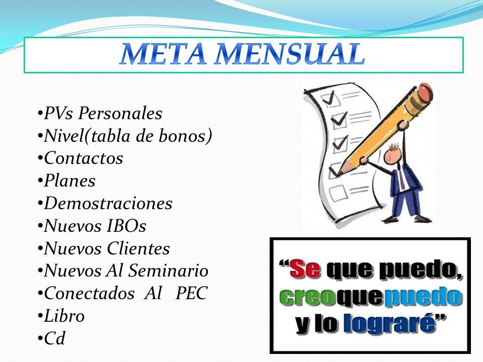META MENSUAL PVs Personales Nivel(tabla de bonos) Contactos Planes