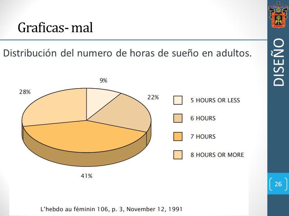 Graficas- mal Distribución del numero de horas de sueño en adultos. DISEÑO