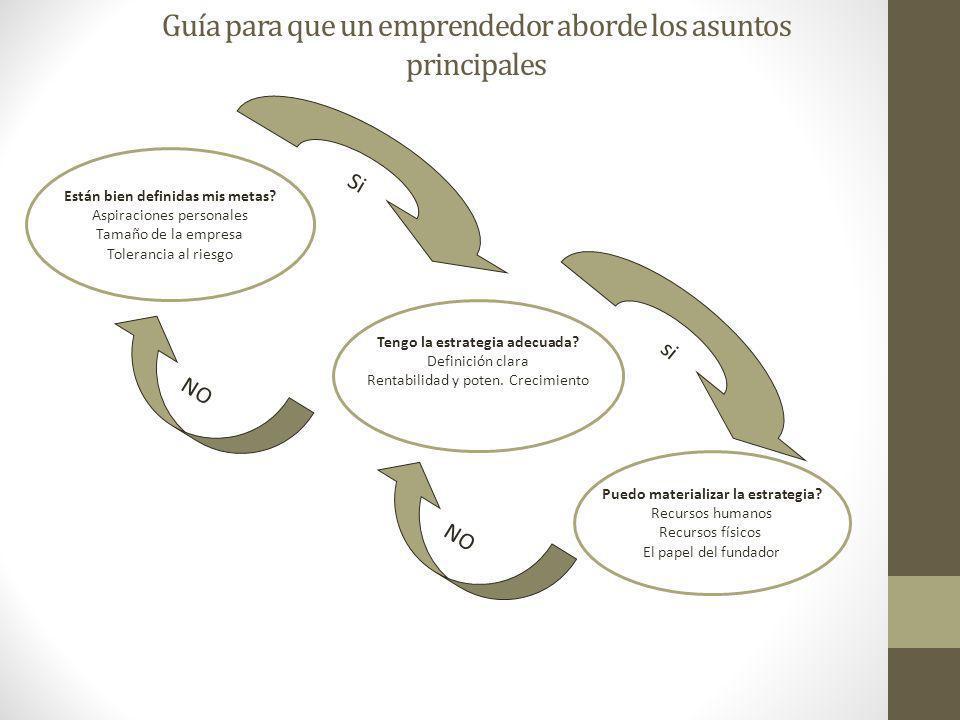 Guía para que un emprendedor aborde los asuntos principales