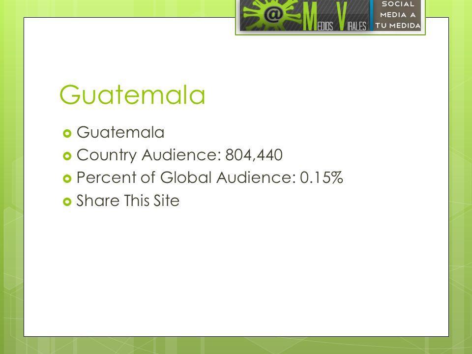 Guatemala Guatemala Country Audience: 804,440