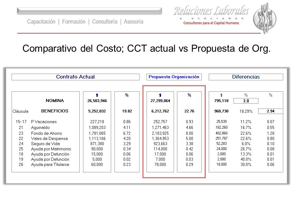 Comparativo del Costo; CCT actual vs Propuesta de Org.