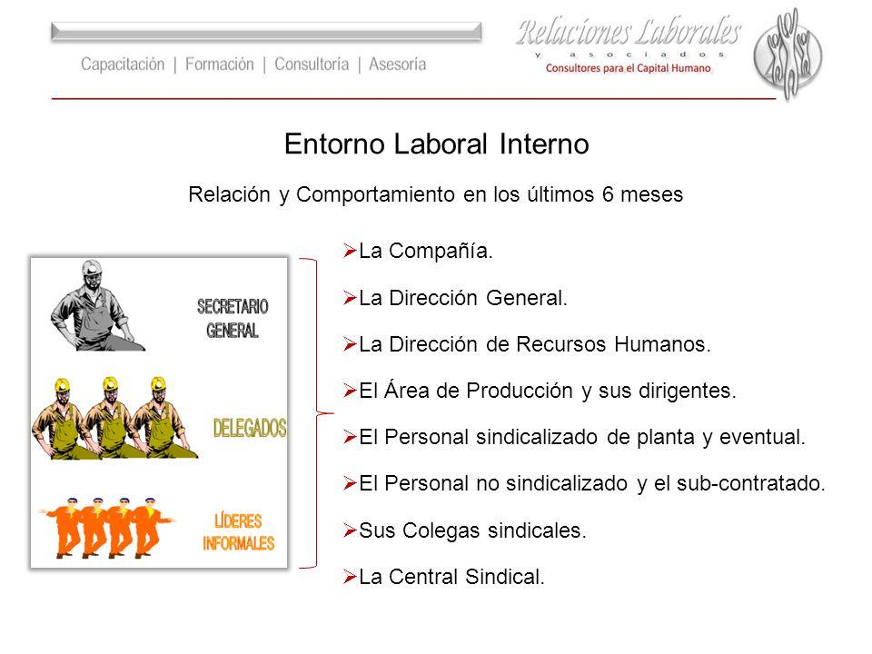 Entorno Laboral Interno