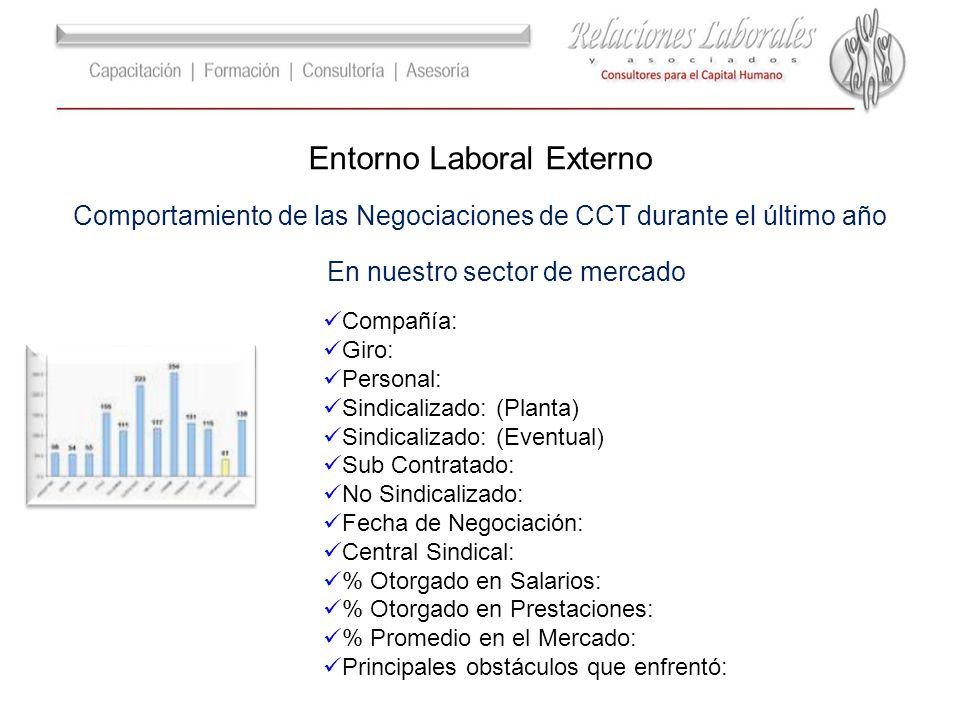 Entorno Laboral Externo