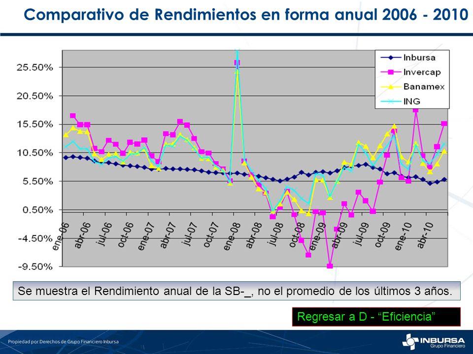Comparativo de Rendimientos en forma anual 2006 - 2010