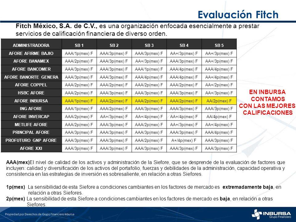 Evaluación Fitch Fitch México, S.A. de C.V., es una organización enfocada esencialmente a prestar.