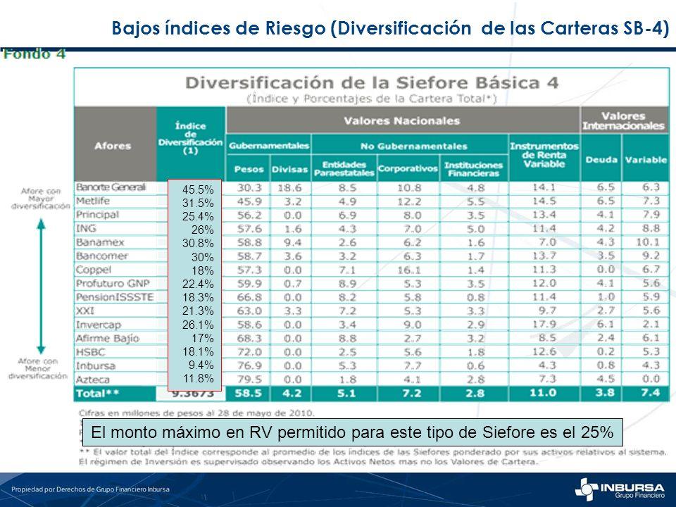 Bajos índices de Riesgo (Diversificación de las Carteras SB-4)