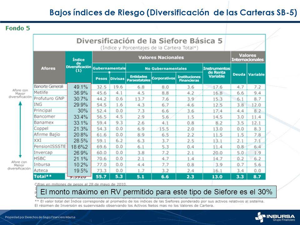 Bajos índices de Riesgo (Diversificación de las Carteras SB-5)