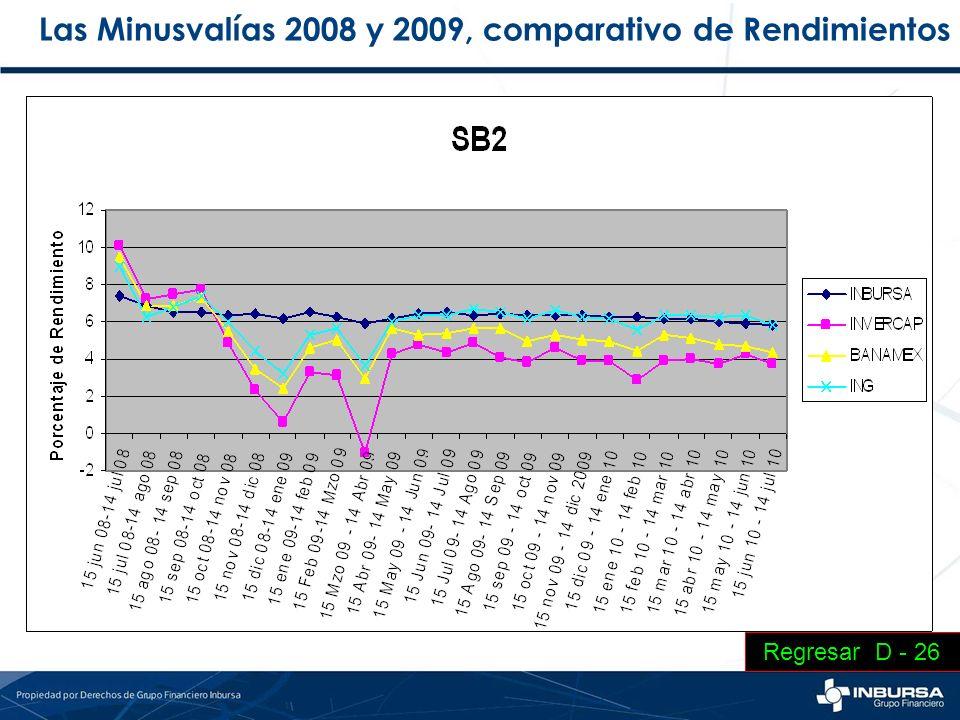 Las Minusvalías 2008 y 2009, comparativo de Rendimientos