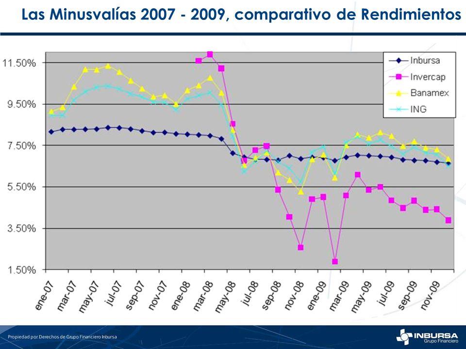 Las Minusvalías 2007 - 2009, comparativo de Rendimientos