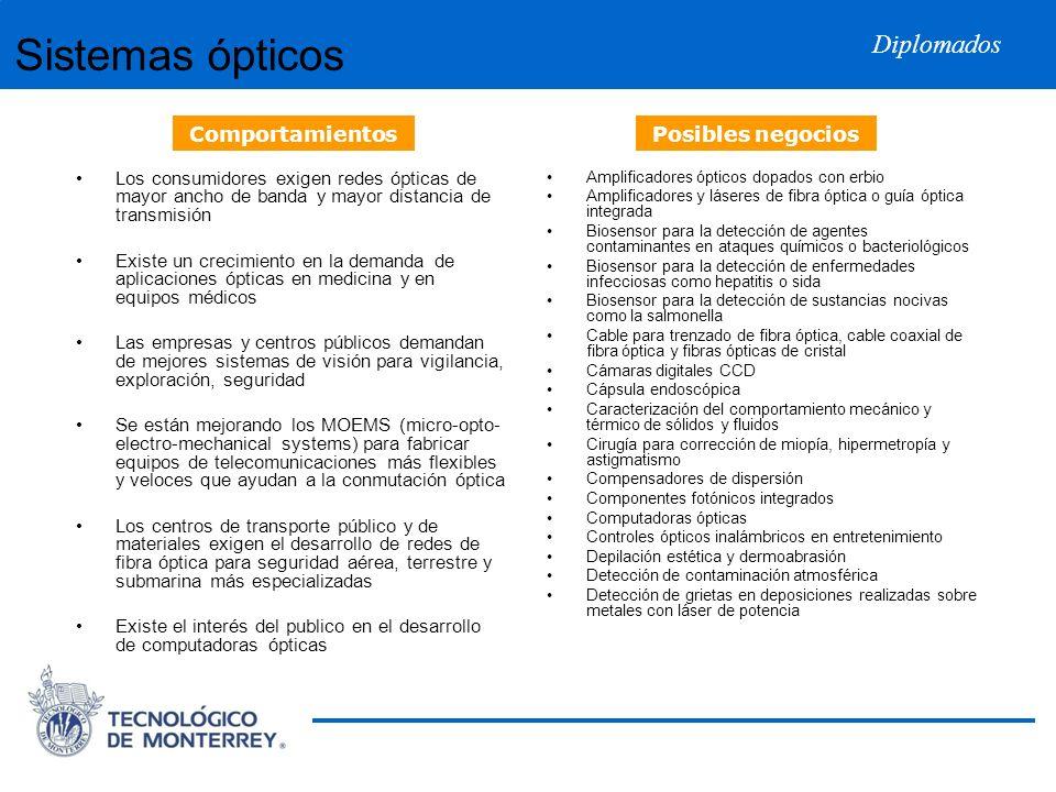 Sistemas ópticos Comportamientos Posibles negocios