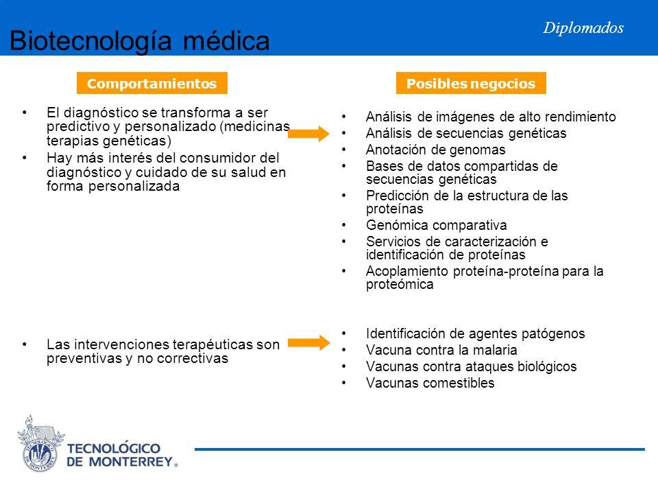 Biotecnología médica Comportamientos. Posibles negocios.