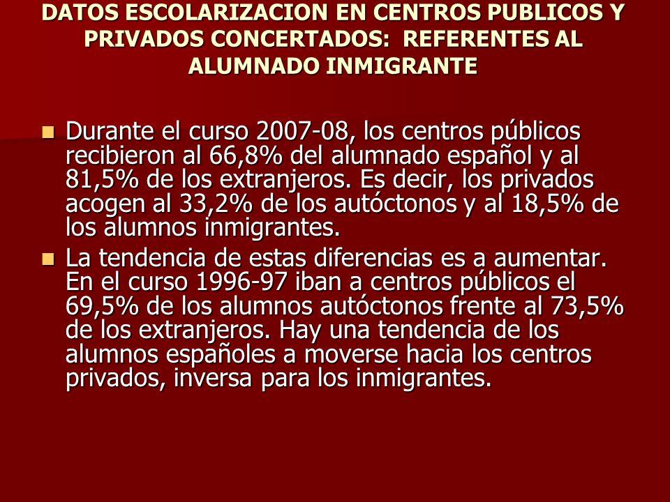 DATOS ESCOLARIZACION EN CENTROS PUBLICOS Y PRIVADOS CONCERTADOS: REFERENTES AL ALUMNADO INMIGRANTE