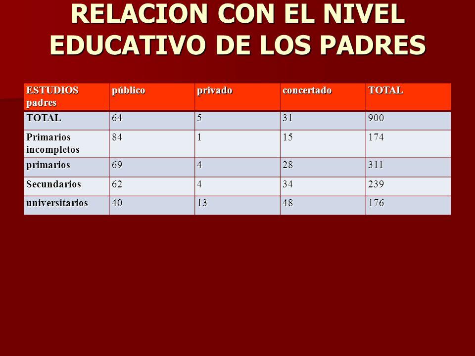 RELACION CON EL NIVEL EDUCATIVO DE LOS PADRES