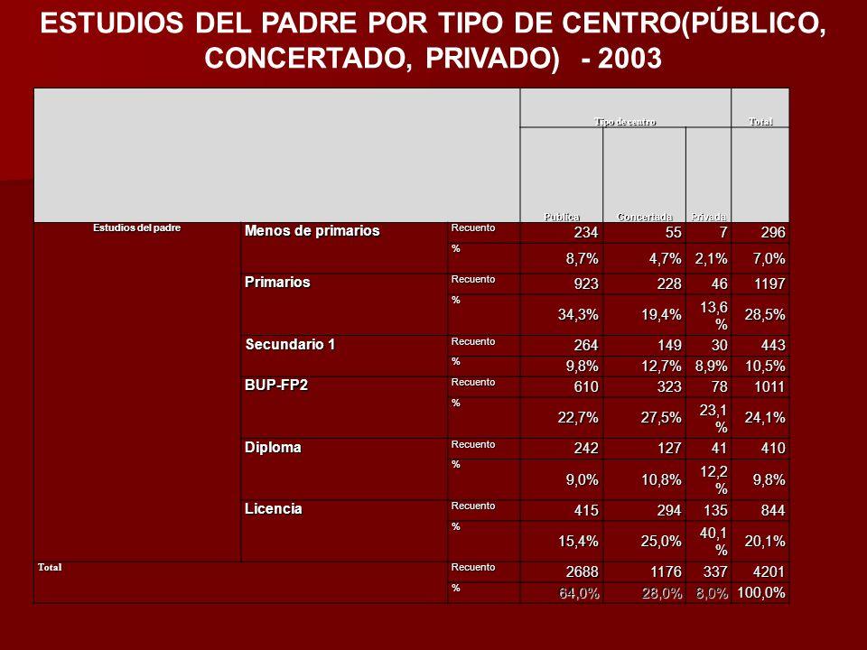 ESTUDIOS DEL PADRE POR TIPO DE CENTRO(PÚBLICO, CONCERTADO, PRIVADO) - 2003