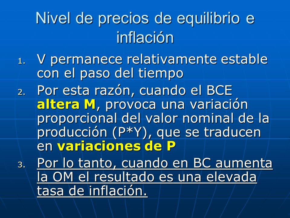 Nivel de precios de equilibrio e inflación
