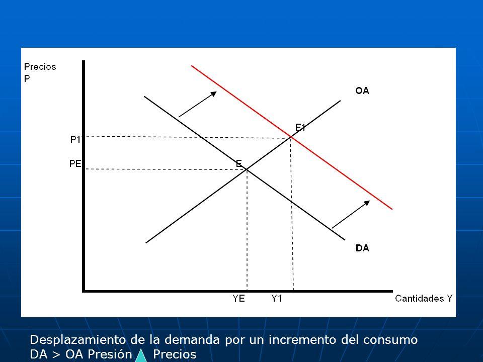 Desplazamiento de la demanda por un incremento del consumo
