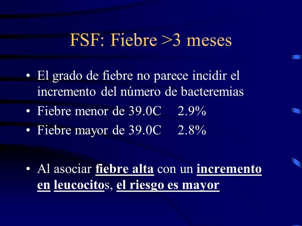 FSF: Fiebre >3 meses El grado de fiebre no parece incidir el incremento del número de bacteremias. Fiebre menor de 39.0C 2.9%