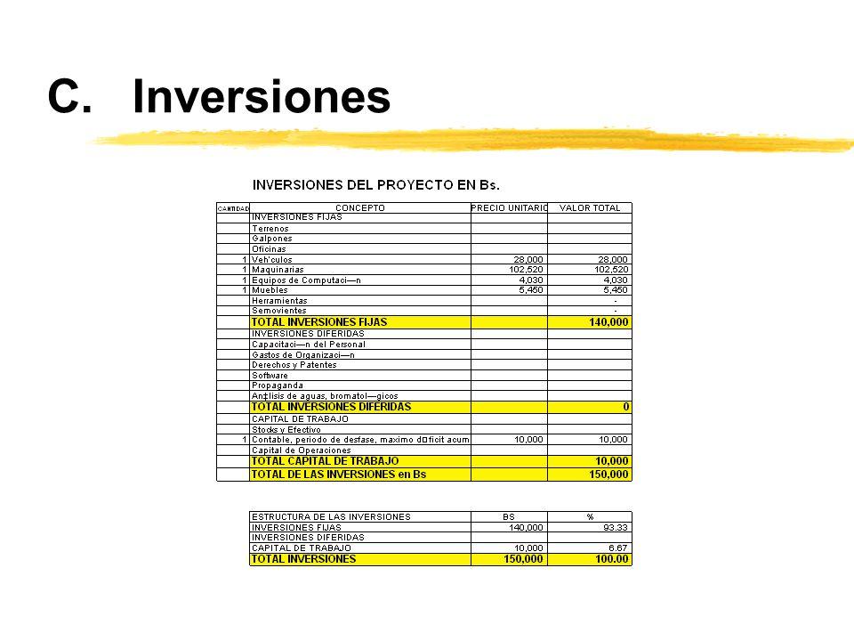 C. Inversiones