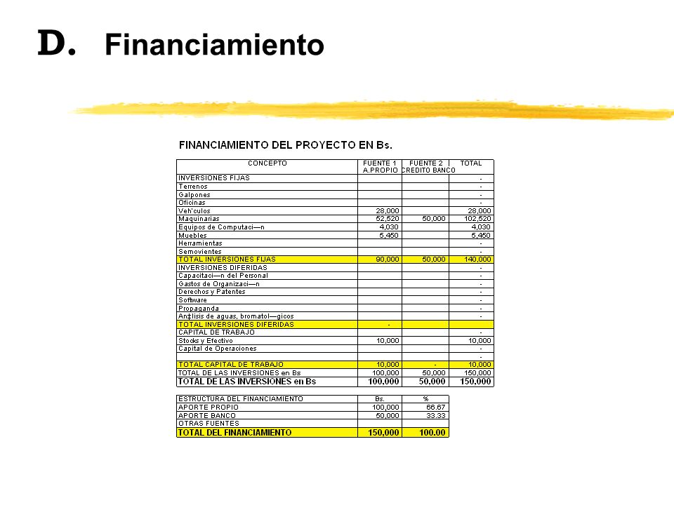 D. Financiamiento